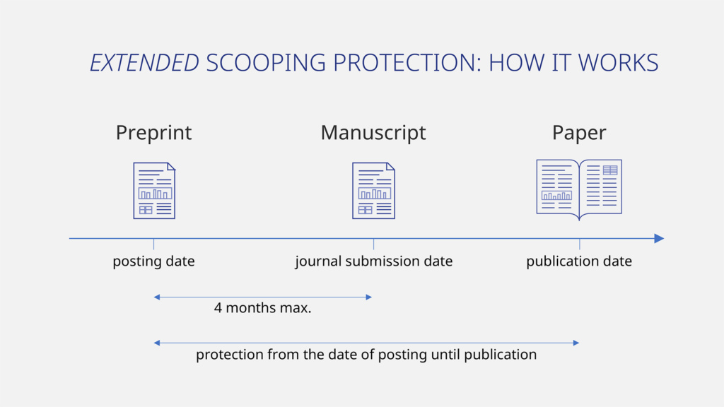 diagram showing extended scooping protection timeline